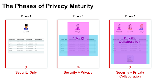 Phases of Privacy Maturity
